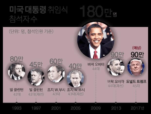 미국 대통령 취임식 참석자수, 1993년 빌 클린턴 80만, 1993년 45만, 2001년 조지 부시 60만, 2005년 40만, 2009년 버락 오바마 180만, 2013년 90만