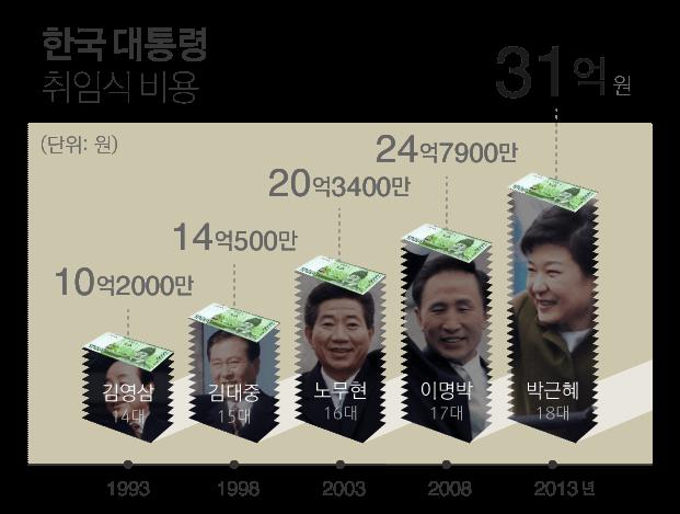 한국 대통령 취임식 비용, 1993년 10억 2천만, 1998년 14억 5백만, 2003년 20억 3천4백만, 2008년 24억 7천9백만, 2013년 31억원