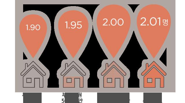 부모 지원 없음 1.9명, 부모 지원 50% 미만 1.95명, 부모 지원 50~100% 미만 2.0명, 부모가 주택 마련 2.01명
