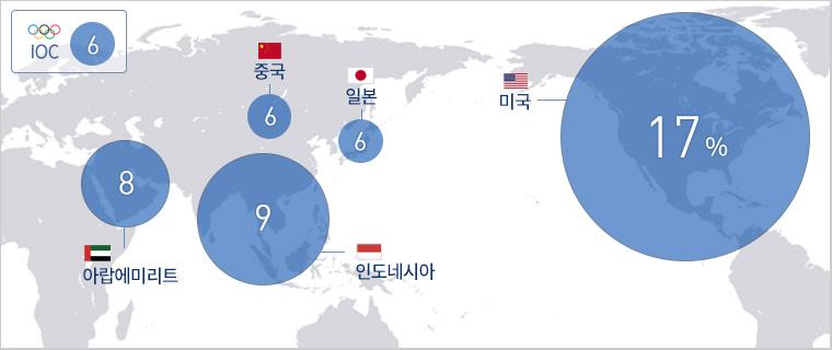 미국 17%, 인도네시아 9%, 아랍에미리트 8%, 중국/일본/IOC 6%