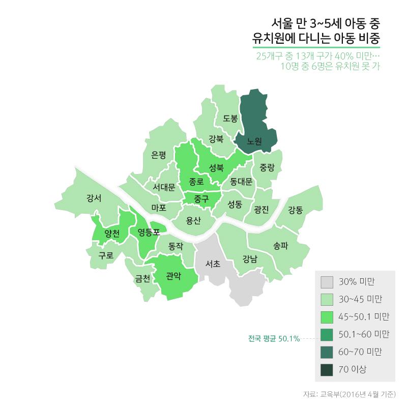 서울 만5세 이하 아동 중 유치원에 다니는 아동 비중